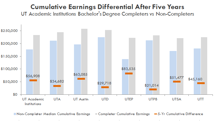 Cumulative Earnings Differential After Five Years for Bachelor's Degree Completers versus Non-Completers. See table below.