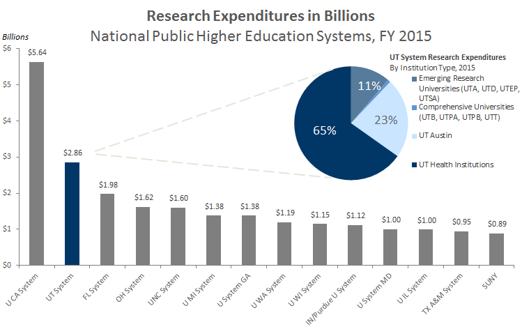 Research Expenditures for National Public System Peers. See table below.