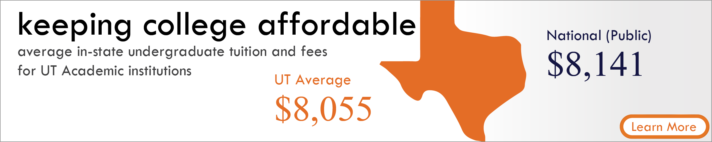 Keeping College Affordable. Average in-state undergraduate tuition and fees for UT academic institutions is $8,055; National Public institutions is $8,141. Learn more.